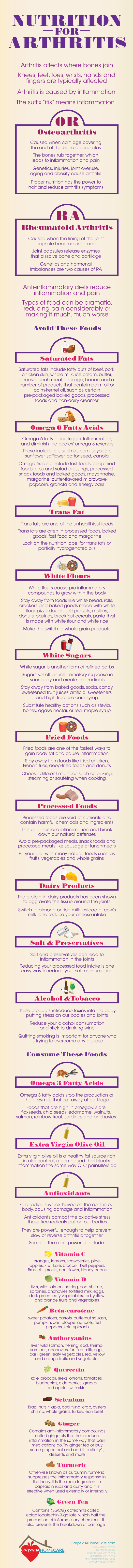Infographic-Nutrition-For-Arthritis